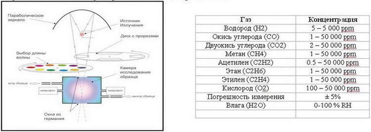 Схема метода фото-акустической спектроскопии